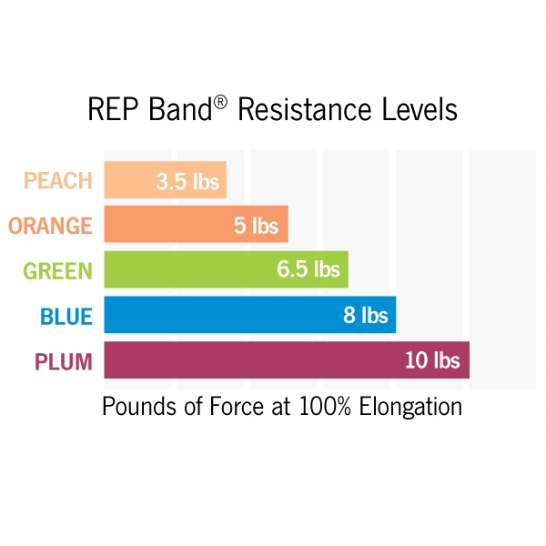 Rep Band Resistive Exercise Band 150 Resistance Bands Optp
