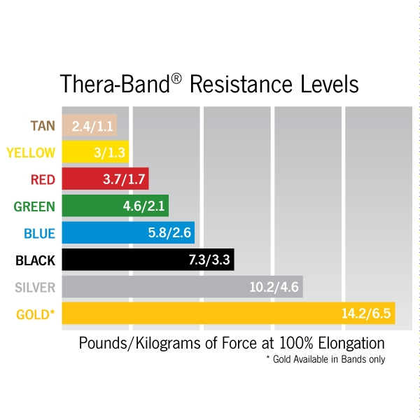 Thera-Band Pre-Cut Resistance Band